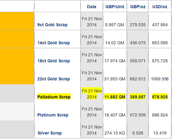 You Can See That Palladium Falls Nicely Between 9ct And 14ct Gold In Terms Of Pricing Giving Consumers A Considerable Saving On The Comparable Platinum