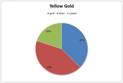 the components of yellow gold: 37% gold, 43% silver, 20% copper