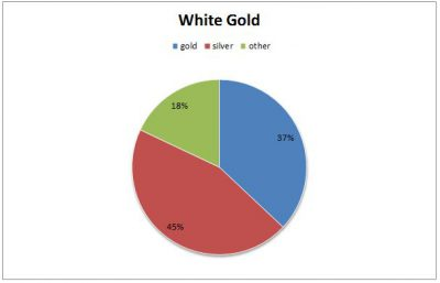 the components of white gold: 37% gold, 45% silver, 18% other