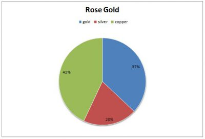 the components of rose gold: 37% gold, 20% silver, 43% copper